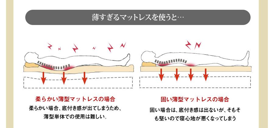 薄すぎるマットレスを使うと… 柔らかい薄型マットレスの場合 柔らかい場合、底付き感が出てしまうため、薄型単体での使用は難しい。 固い薄型マットレスの場合 固い場合は、底付き感は出ないが、そもそも堅いので寝心地が悪くなってしまう